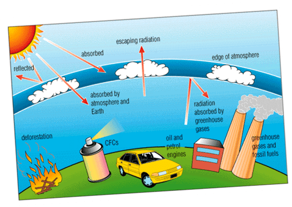 An overview of the environmental dangers caused by chlorofluorocarbons