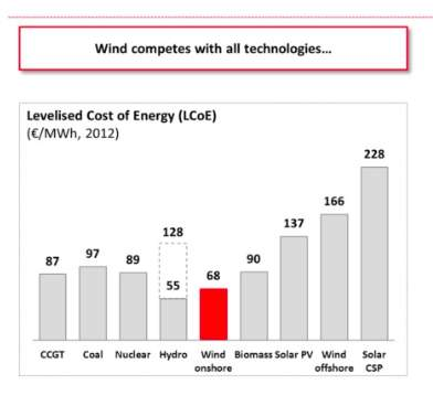 EDP-wind-estimates