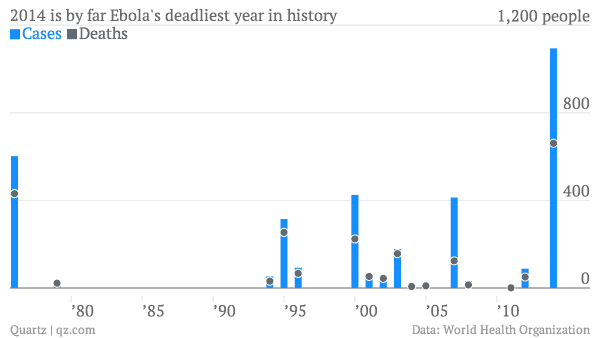 The graph above shows the evolution of Ebola outbreaks since the 1970s when it first surfaced. This year is the most dangerous one to date.