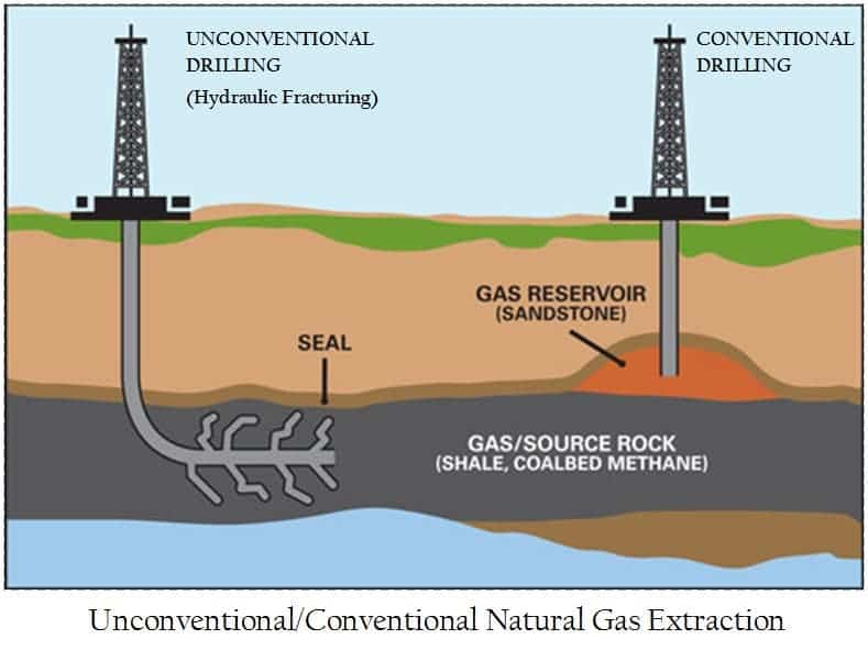 Natural Gas Production By State