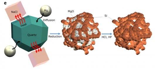 Schematic process of silicon purification. Illustration: Scientific Reports