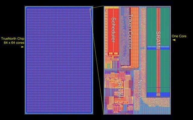 Main components of IBM's TrueNorth (SyNAPSE) chip. Image: IBM
