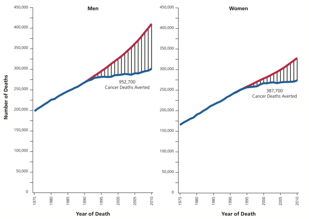 "Graph:  ""Cancer Statistics, 2014."" CA: A Cancer Journal for Clinicians"