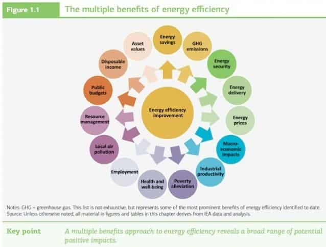 Energy efficiency could boost economy by 18 trillion but for Benefits of leed