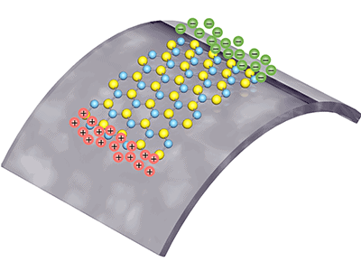 Positive and negative polarized charges are squeezed from a single layer of atoms, as it is being stretched. —Image courtesy of Lei Wang/Columbia Engineering