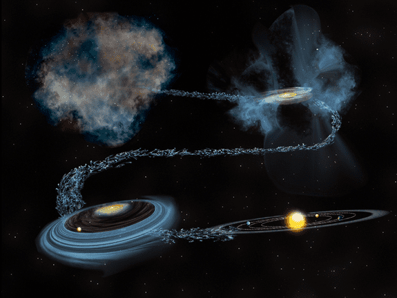 This flowchart picture shows the evolution of water as it starts out in the Sun's birth cloud, survives the destructive formation of the early solar system, and continues to exist to this day. Credit: Bill Saxton, NSF/AUI/NRAO