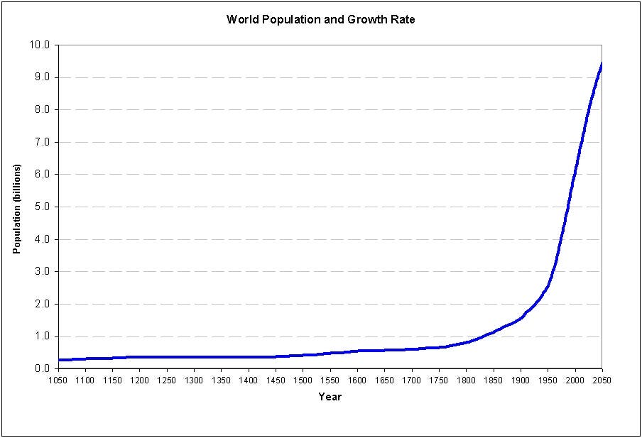 World population growth spiked after 1900 and has just started to flatten out. Charts based on  US Census Bureau and UN population estimates. Image: DSS Research