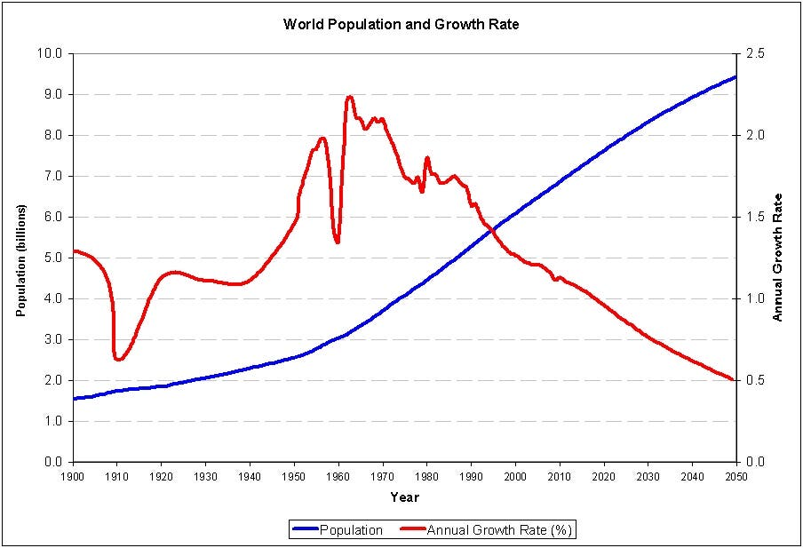 Rapid growth in world population is expected to subside in the next 40 years. Image: DSS Reserach