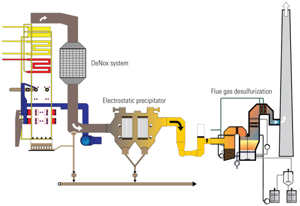 A typical flue gas multi-stage cleaning system. Image: Engineering Design Encyclopedia
