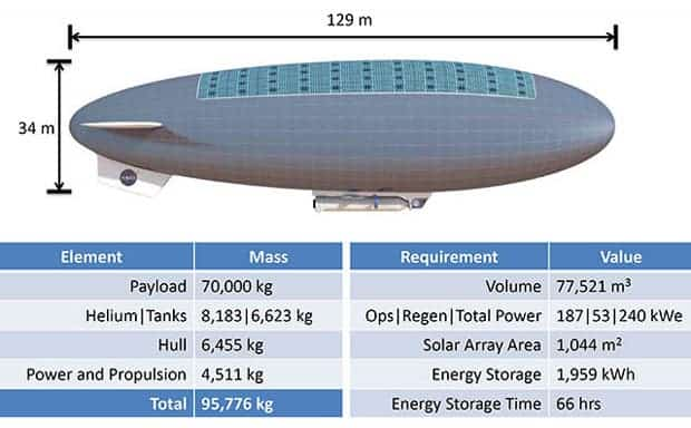 Nasa Wants To Explore Venus In A Manned Airship Then Set
