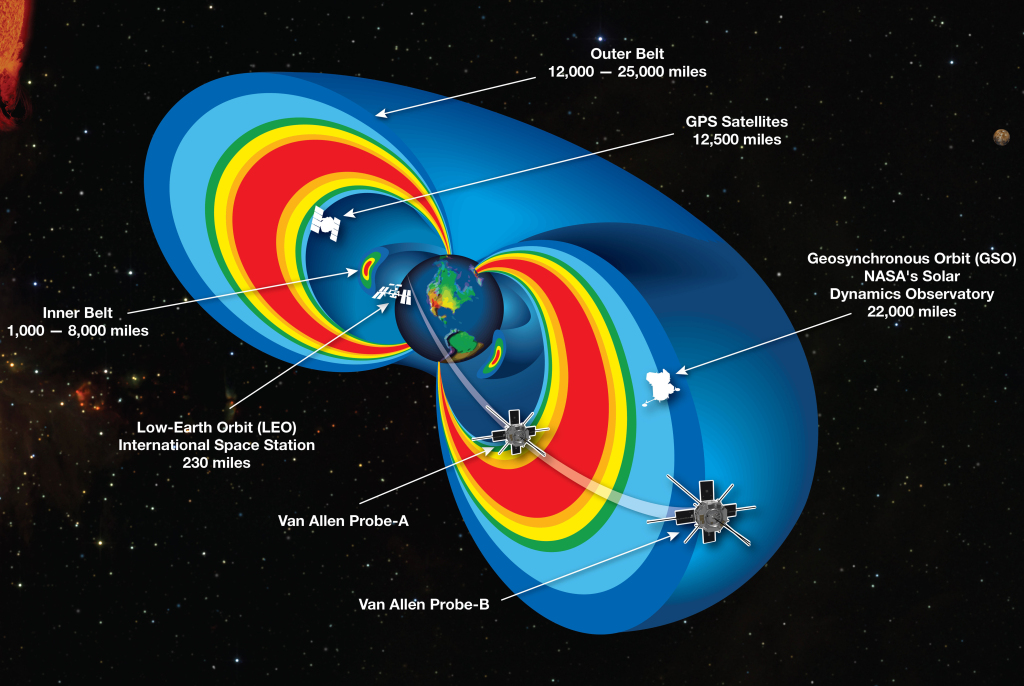 "A cutaway model of the radiation belts with the 2 RBSP satellites flying through them. The radiation belts are two donut-shaped regions encircling Earth, where high-energy particles, mostly electrons and ions, are trapped by Earth's magnetic field. This radiation is a kind of ""weather"" in space, analogous to weather on Earth, and can affect the performance and reliability of our technologies, and pose a threat to astronauts and spacecraft. Image: NASA"