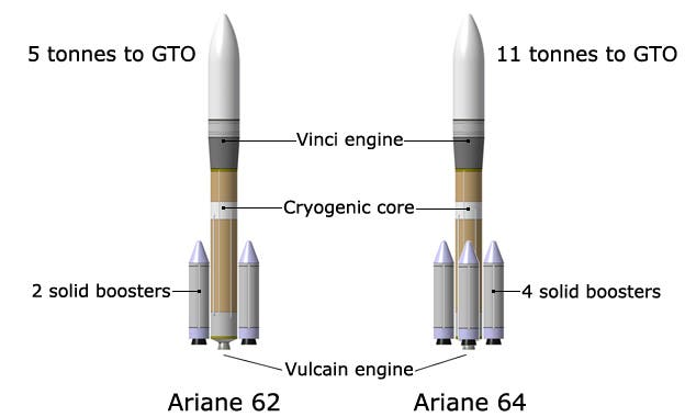 The two Ariane 6 versions. Image: ESA