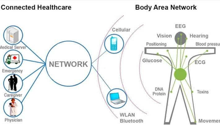 A schematic that illustrates the various applications of a smart fiber sensing network. Image: Stepan Gorgutsa, Universite Laval