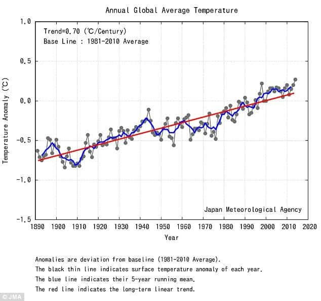 The Japan Meteorological Association has released their data for 2014 (shown above). They say it is the hottest year on record - 0.27°C above the average from 1981 to 2010, and 0.63°C above the 20th Century average.