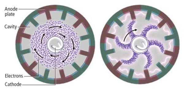 Inside the Magnetron: Large magnets impose a field that causes the outward-flowing cloud to revolve (left). As it does, it forms spokes that pass each cavity between the plates (right). A passing spoke provides negative charge to the cavity, which then falls off until the next spoke arrives. The rise and fall creates an electromagnetic field in the cavities that oscillates at 2.45 gigahertz. Image: GEORGE RETSECK