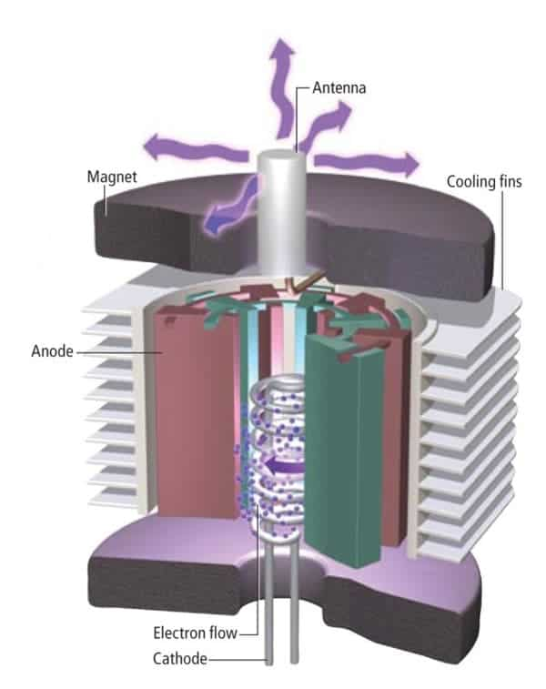 Magnetron High voltage is sent to the cathode filament. After it heats up, it emits electrons that the positively charged anode plates attract. The attached antenna resonates at 2.45 gigahertz and emits microwaves from its tip--just like a radio-transmission antenna. Image: GEORGE RETSECK