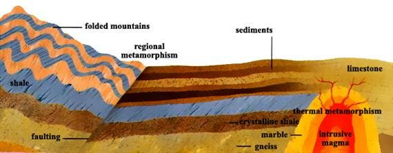 The types of rock: igneous, metarmorphic and sedimentary