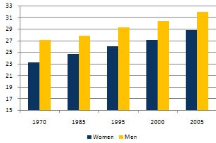 Worldwide averages of mean age of marriage, the gap has narrowed only slightly over the past 35 years. The biggest differentiator of marriage age seems to be a country's income, with people in developed countries marrying later. Nordic countries and Western Europe rank among the highest for mean age at marriage at above 30 years. Afghanistan has one of the lowest at 20.2 years. Graph: United Nations World Marriage Data 2012