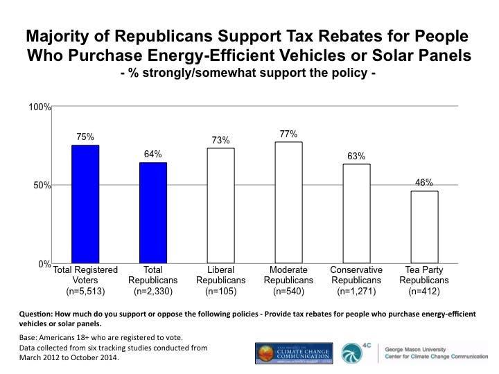 climate change republicans