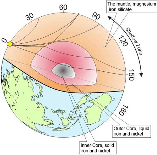 The thickest layer of the earth waves propagating from earthquakes through the earth image via brisith geological survey ccuart Gallery