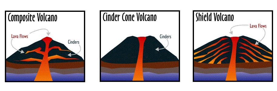 Three main types of volcanoes volcanoes ccuart
