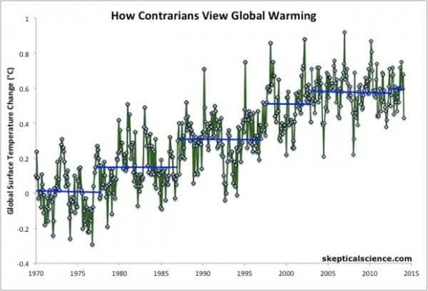 """""""This is the latest in a series of warm years, in a series of warm decades. While the ranking of individual years can be affected by chaotic weather patterns, the long-term trends are attributable to drivers of climate change that right now are dominated by human emissions of greenhouse gases,""""  NASA GISS director Gavin Schmidt said,"""