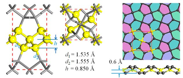The team used simulations to show the possible arrangement of carbon atoms in penta-graphene. Credit: PNAS