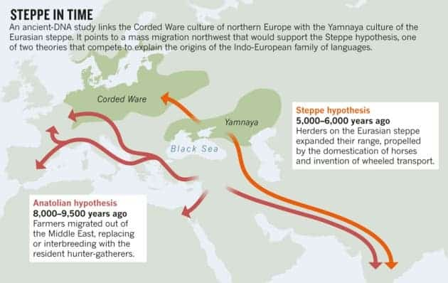 Steppe migration