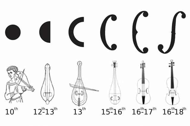 From the 10th to 18th centuries, the sound holes of the violin, and its ancestors, evolved from simple circles to more elongated f-holes. Courtesy of the researchers