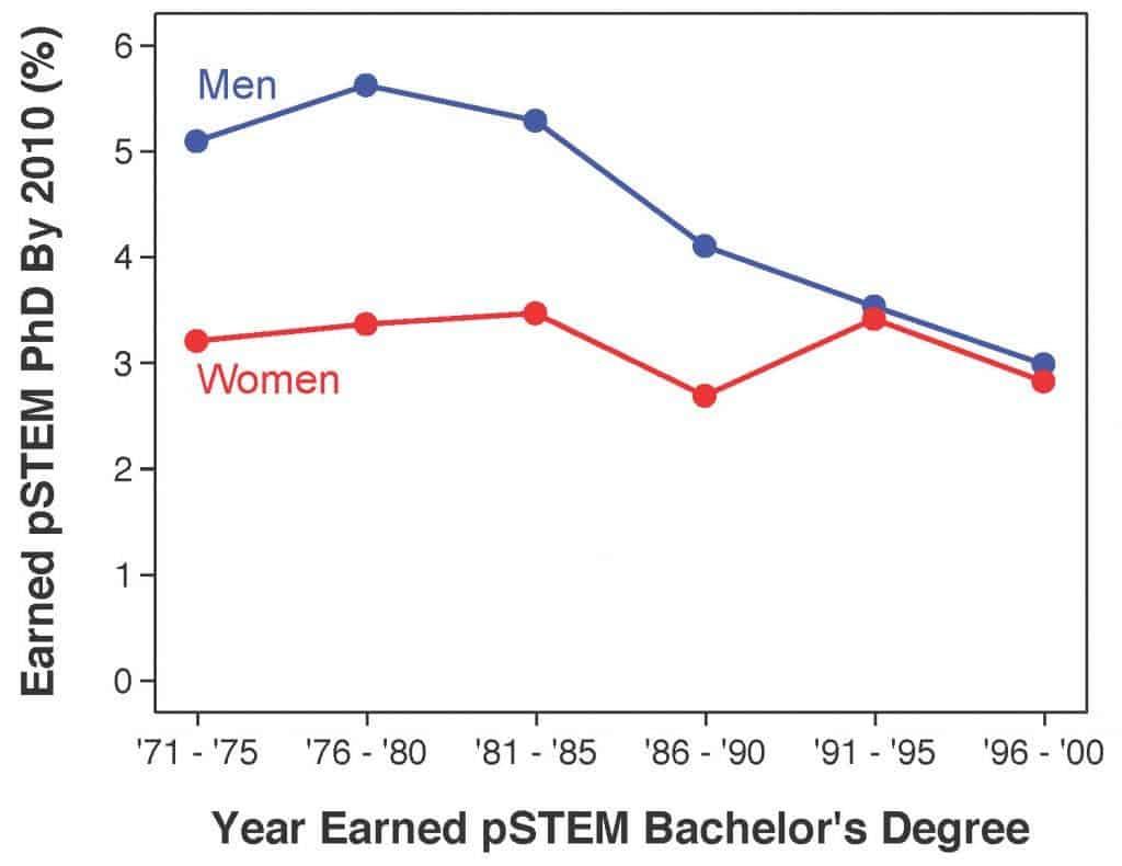 gender gap STEM graph