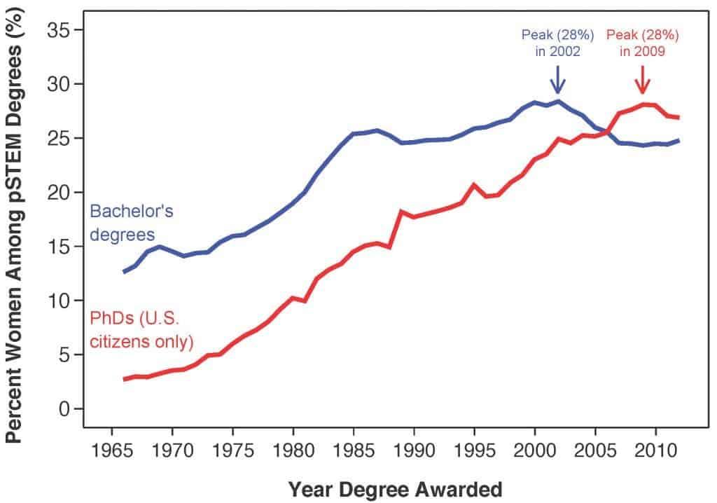 stem gender gap