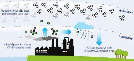 infographic ozone depletion