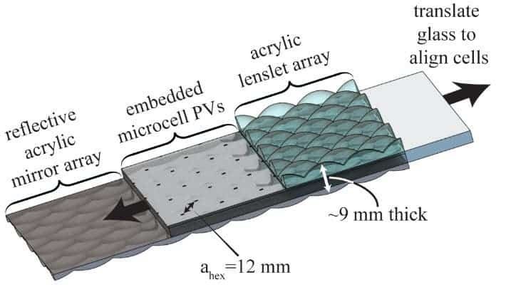 microtracking-microcell-CPV