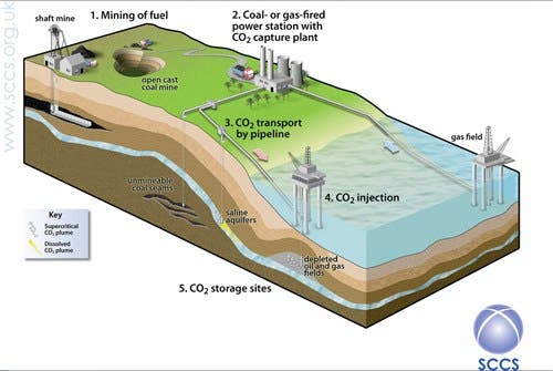 Carbon capture and storage (CCS) technology captures carbon emissions and stores them. In theory, this means carbon that would otherwise be emitted into the atmosphere can be locked up somewhere else - without the climate-altering effects. Image: Scottish Carbon Capture & Storage