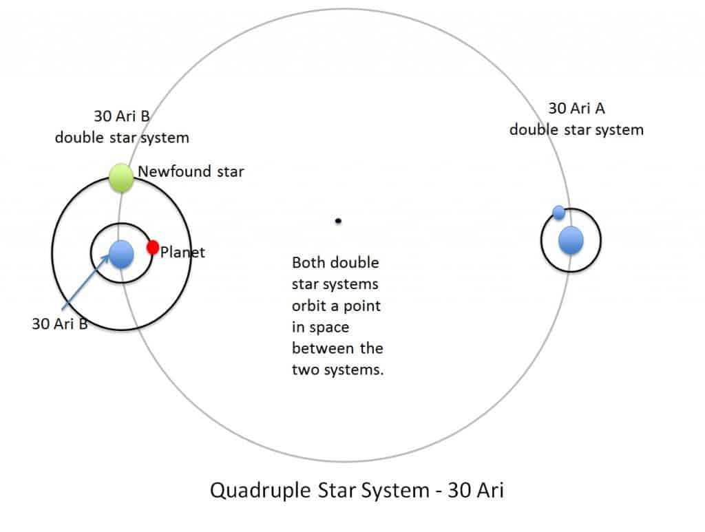 Planet Discovered In Four Star Solar System Diagram Of The Greater Credit Nasajpl Stars And One 30 Ari Are Illustrated This Image Nasa Jpl Caltech