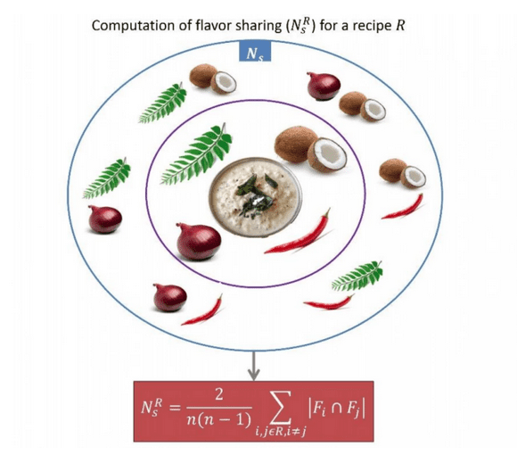 What makes indian food so unique a molecular explanation recipe3 forumfinder Choice Image