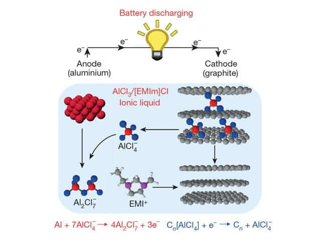Aluminium ions are stored between layers of graphite when the battery is charged © NPG
