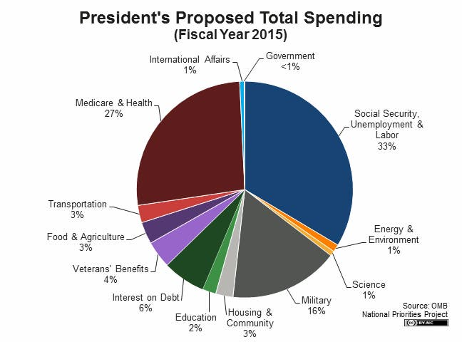 chart federal budget spending
