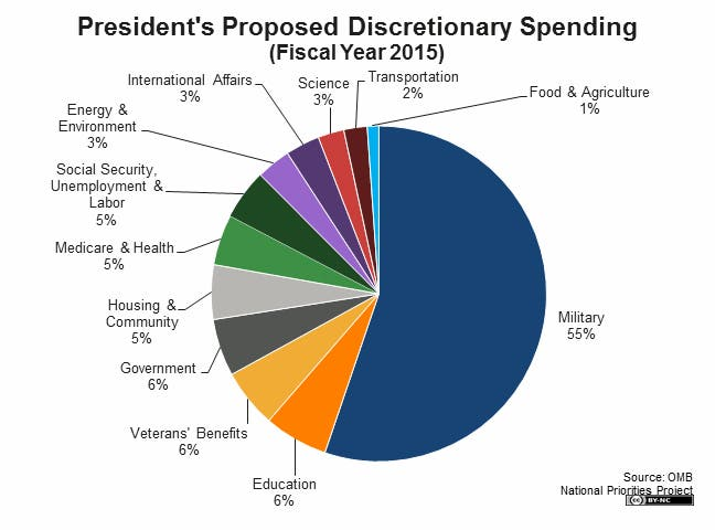 federal discretionary spending