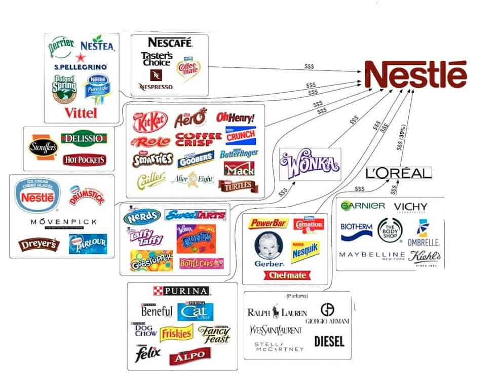 Why Nestle is one of the most hated companies in the world