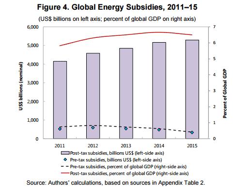 subsidies1