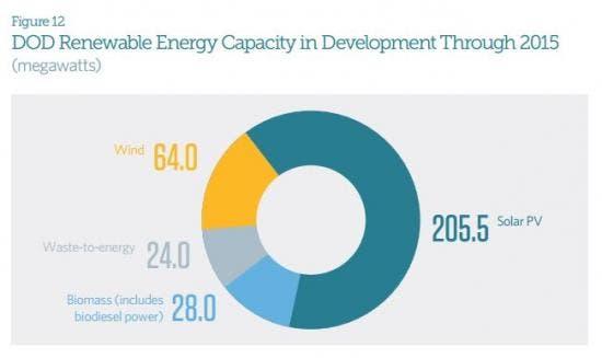 US military renewable energy