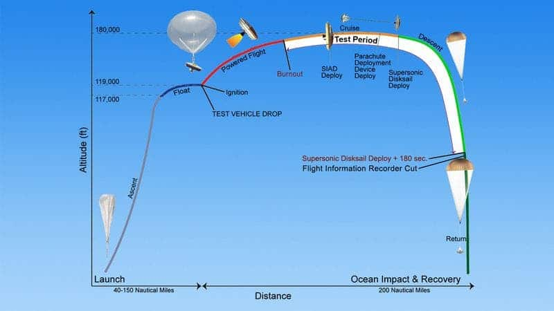 The launch and deploy procedure for the test run slated today above the Pacific. Image: NASA