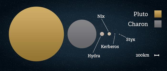 Kerberos Moon Of Plluto: Pluto's Moons Resonate In Chaos