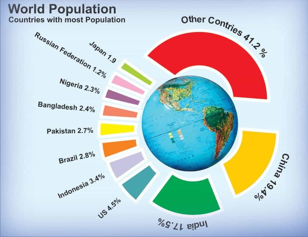 world population could double by according to the un world population day 2015 images posters whatsapp status