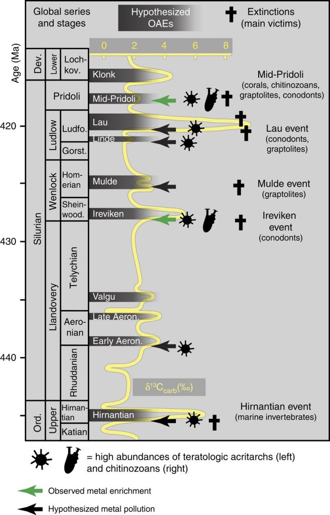 Distribution of potential oceanic anoxic events (OAEs) in the uppermost Ordovician and Silurian. Credit: Thijs Vandenbroucke et. al. Nature Communications