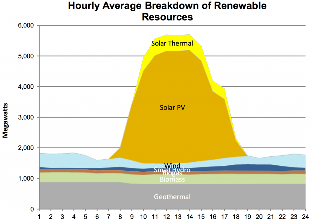 Facts about Solar Energy You Should Know