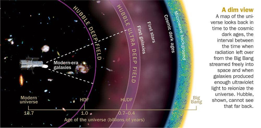 universe evolution