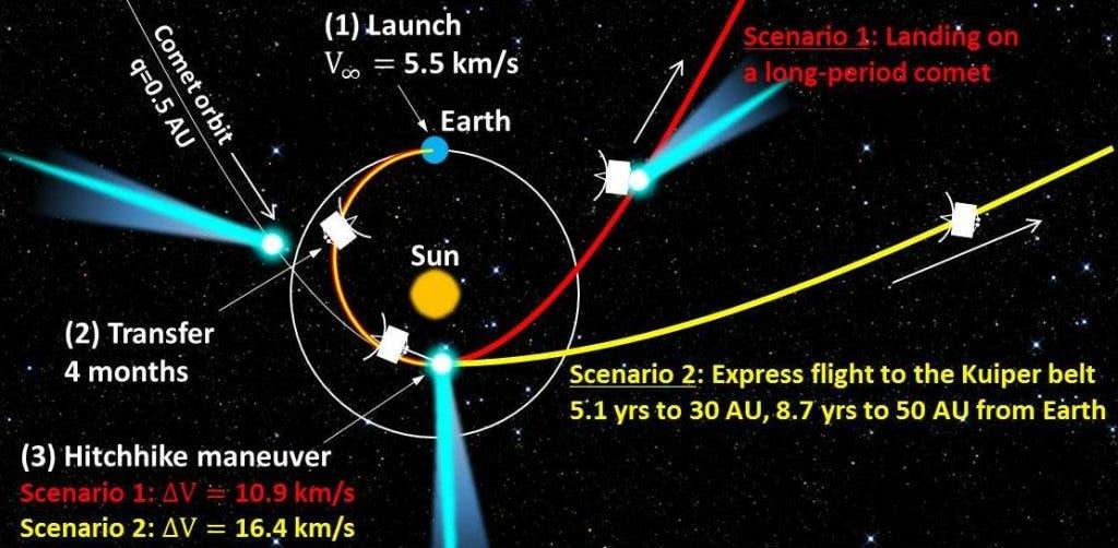 landing comet