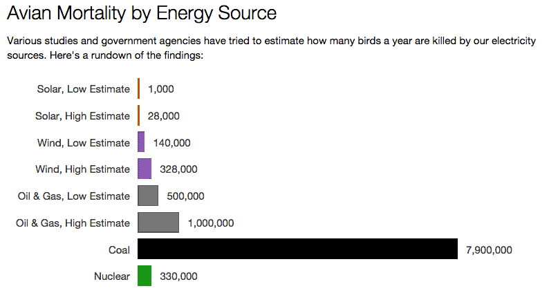 avian mortality energy sources